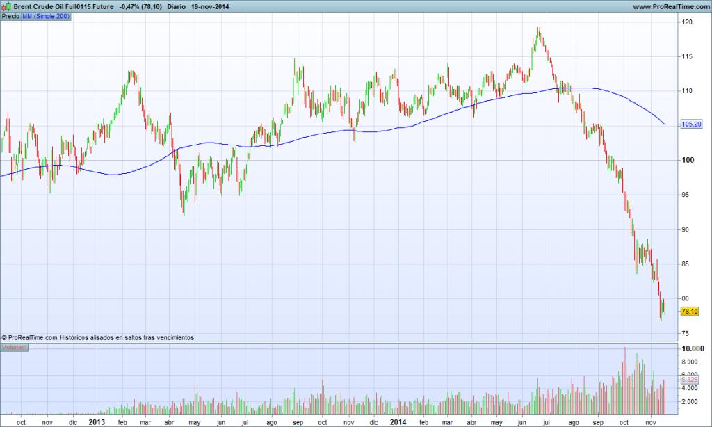 Brent Crude Oil Full0115 Future