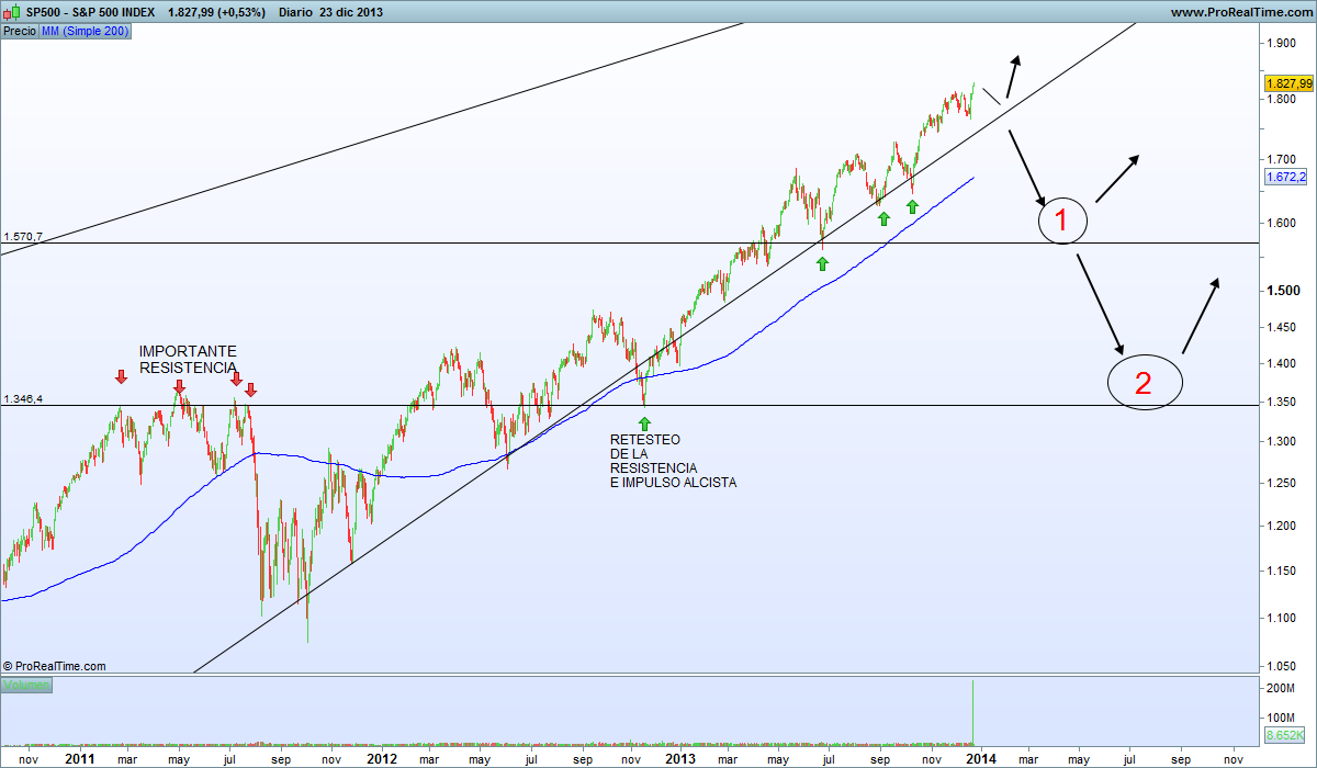 S&P500INDEXESTRATEGIA