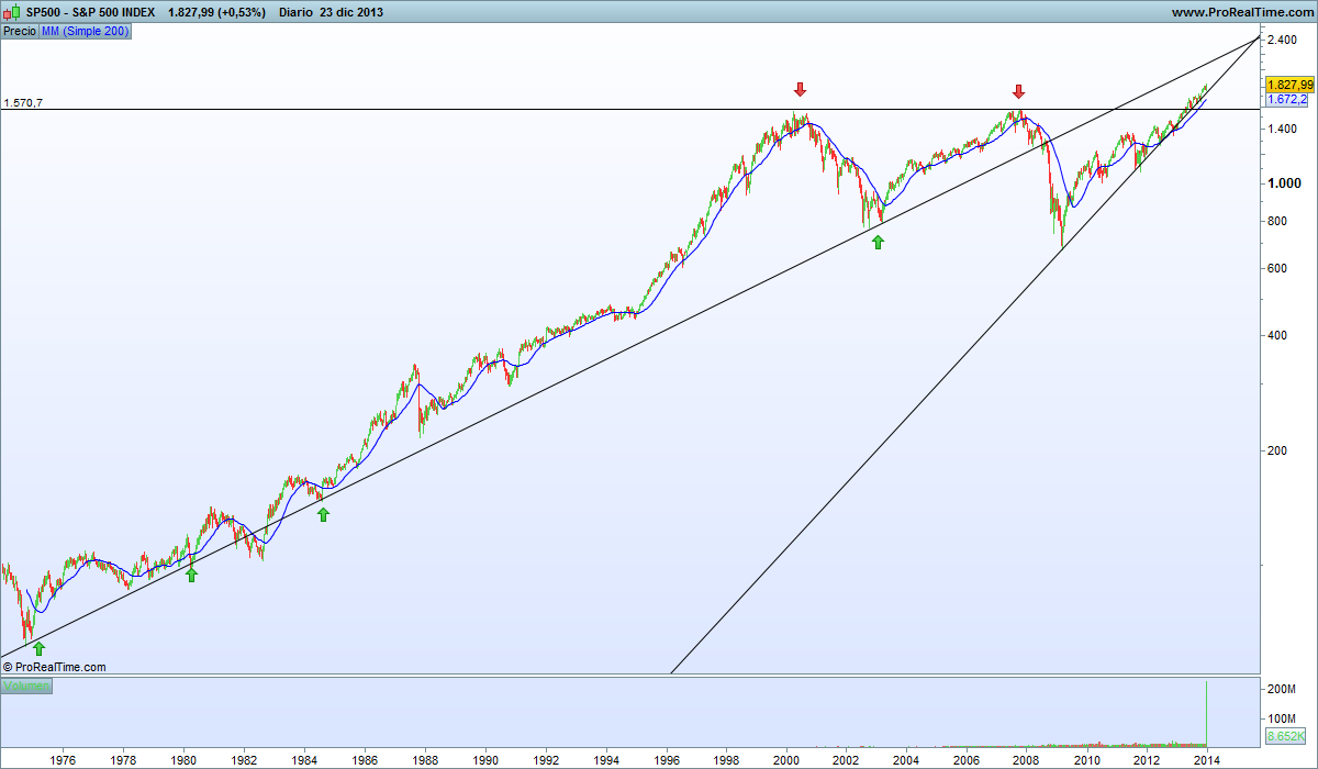 S&P500INDEXLARGO